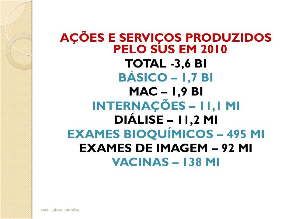 AÇÕES E SERVIÇOS PRODUZIDOS PELO SUS EM 2010 TOTAL -3,6 BI BÁSICO – 1,7 BI MAC – 1,9 BI INTERNAÇÕES – 11,1 MI DIÁLISE – 11,2 MI EXAMES BIOQUÍMICOS – 495 MI EXAMES DE IMAGEM – 92 MI VACINAS – 138 MI Fonte: Gilson Carvalho