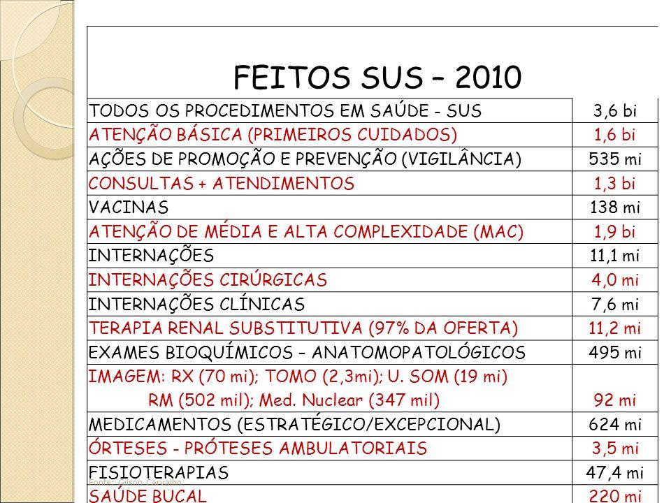 FEITOS SUS – 2010 TODOS OS PROCEDIMENTOS EM SAÚDE - SUS3,6 bi ATENÇÃO BÁSICA (PRIMEIROS CUIDADOS)1,6 bi AÇÕES DE PROMOÇÃO E PREVENÇÃO (VIGILÂNCIA)535 mi CONSULTAS + ATENDIMENTOS1,3 bi VACINAS138 mi ATENÇÃO DE MÉDIA E ALTA COMPLEXIDADE (MAC)1,9 bi INTERNAÇÕES11,1 mi INTERNAÇÕES CIRÚRGICAS4,0 mi INTERNAÇÕES CLÍNICAS7,6 mi TERAPIA RENAL SUBSTITUTIVA (97% DA OFERTA)11,2 mi EXAMES BIOQUÍMICOS – ANATOMOPATOLÓGICOS495 mi IMAGEM: RX (70 mi); TOMO (2,3mi); U.