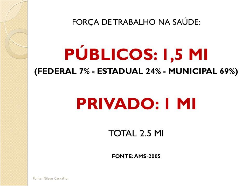 FORÇA DE TRABALHO NA SAÚDE: PÚBLICOS: 1,5 MI (FEDERAL 7% - ESTADUAL 24% - MUNICIPAL 69%) PRIVADO: 1 MI TOTAL 2.5 MI FONTE: AMS-2005 Fonte: Gilson Carvalho