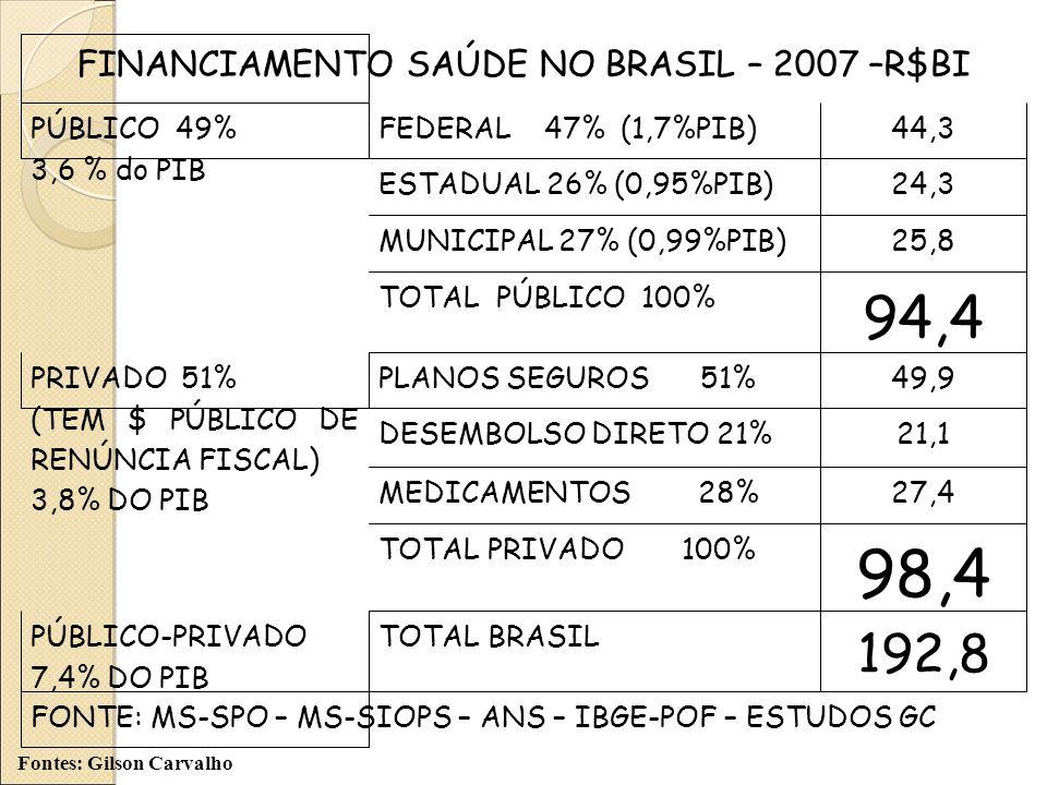 FINANCIAMENTO SAÚDE NO BRASIL – 2007 –R$BI PÚBLICO 49% 3,6 % do PIB FEDERAL 47% (1,7%PIB)44,3 ESTADUAL 26% (0,95%PIB)24,3 MUNICIPAL 27% (0,99%PIB)25,8 TOTAL PÚBLICO 100% 94,4 PRIVADO 51% (TEM $ PÚBLICO DE RENÚNCIA FISCAL) 3,8% DO PIB PLANOS SEGUROS 51%49,9 DESEMBOLSO DIRETO 21%21,1 MEDICAMENTOS 28%27,4 TOTAL PRIVADO 100% 98,4 PÚBLICO-PRIVADO 7,4% DO PIB TOTAL BRASIL 192,8 FONTE: MS-SPO – MS-SIOPS – ANS – IBGE-POF – ESTUDOS GC Fontes: Gilson Carvalho