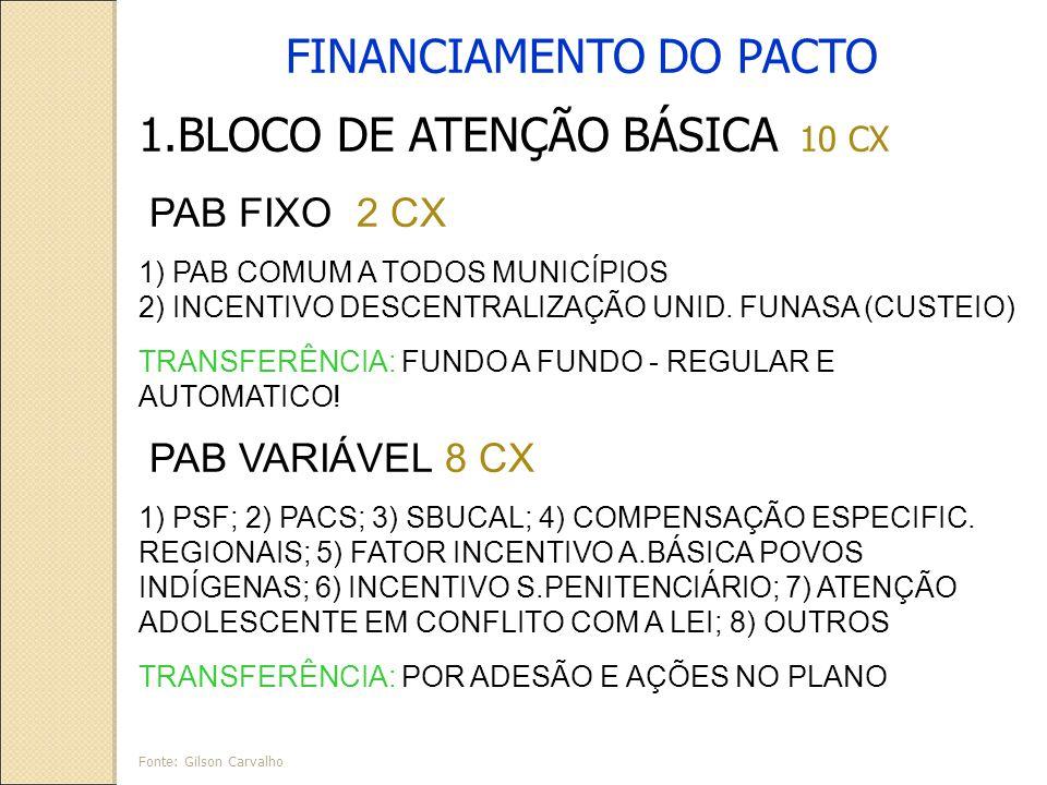 FINANCIAMENTO DO PACTO 1.BLOCO DE ATENÇÃO BÁSICA 10 CX PAB FIXO 2 CX 1) PAB COMUM A TODOS MUNICÍPIOS 2) INCENTIVO DESCENTRALIZAÇÃO UNID.