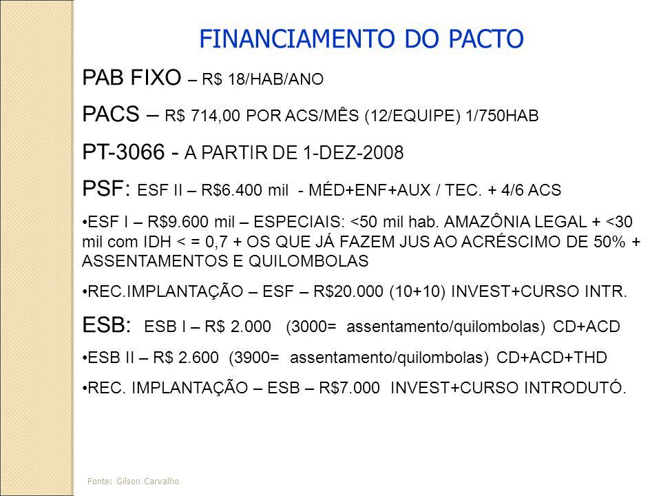 FINANCIAMENTO DO PACTO PAB FIXO – R$ 18/HAB/ANO PACS – R$ 714,00 POR ACS/MÊS (12/EQUIPE) 1/750HAB PT-3066 - A PARTIR DE 1-DEZ-2008 PSF: ESF II – R$6.400 mil - MÉD+ENF+AUX / TEC.