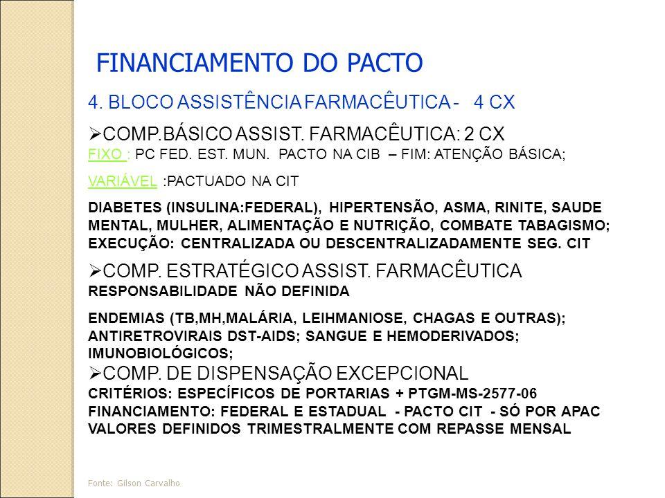FINANCIAMENTO DO PACTO 4.BLOCO ASSISTÊNCIA FARMACÊUTICA - 4 CX COMP.BÁSICO ASSIST.