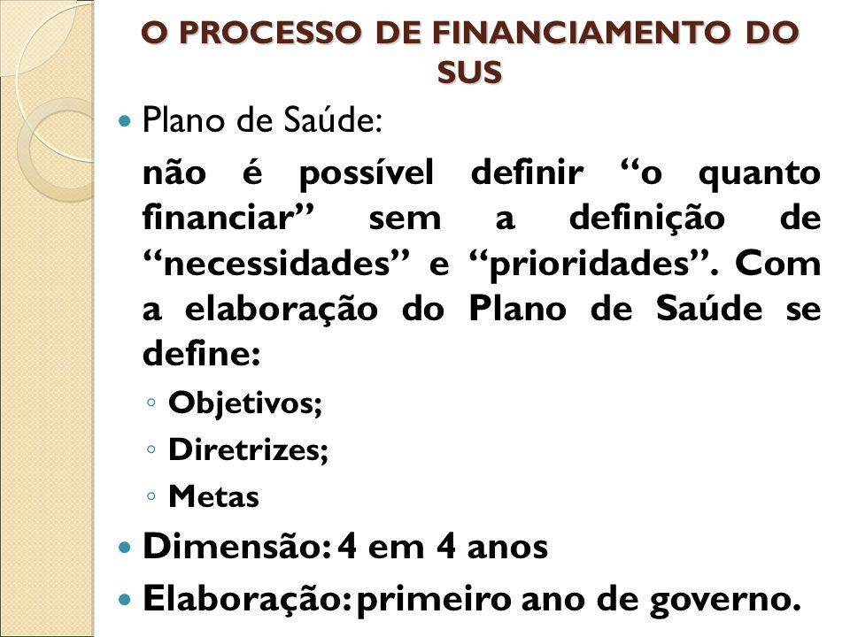 O PROCESSO DE FINANCIAMENTO DO SUS Plano de Saúde: não é possível definir o quanto financiar sem a definição de necessidades e prioridades.