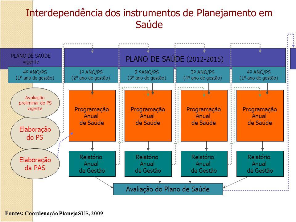 PLANO DE SAÚDE (2012-2015) 2 ºANO/PS (3º ano de gestão) 3º ANO/PS (4º ano de gestão) 4º ANO/PS (1º ano de gestão) 1º ANO/PS (2º ano de gestão) PLANO DE SAÚDE vigente 4º ANO/PS (1º ano de gestão) Elaboração do PS Elaboração da PAS Programação Anual de Saúde Relatório Anual de Gestão Programação Anual de Saúde Programação Anual de Saúde Programação Anual de Saúde Relatório Anual de Gestão Relatório Anual de Gestão Relatório Anual de Gestão Avaliação preliminar do PS vigente Avaliação do Plano de Saúde Interdependência dos instrumentos de Planejamento em Saúde Fontes: Coordenação PlanejaSUS, 2009