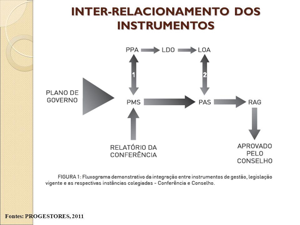 INTER-RELACIONAMENTO DOS INSTRUMENTOS Fontes: PROGESTORES, 2011
