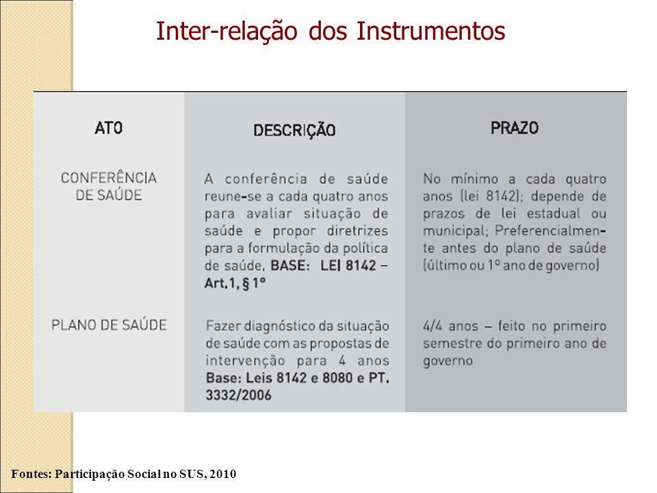 Inter-relação dos Instrumentos Fontes: Participação Social no SUS, 2010
