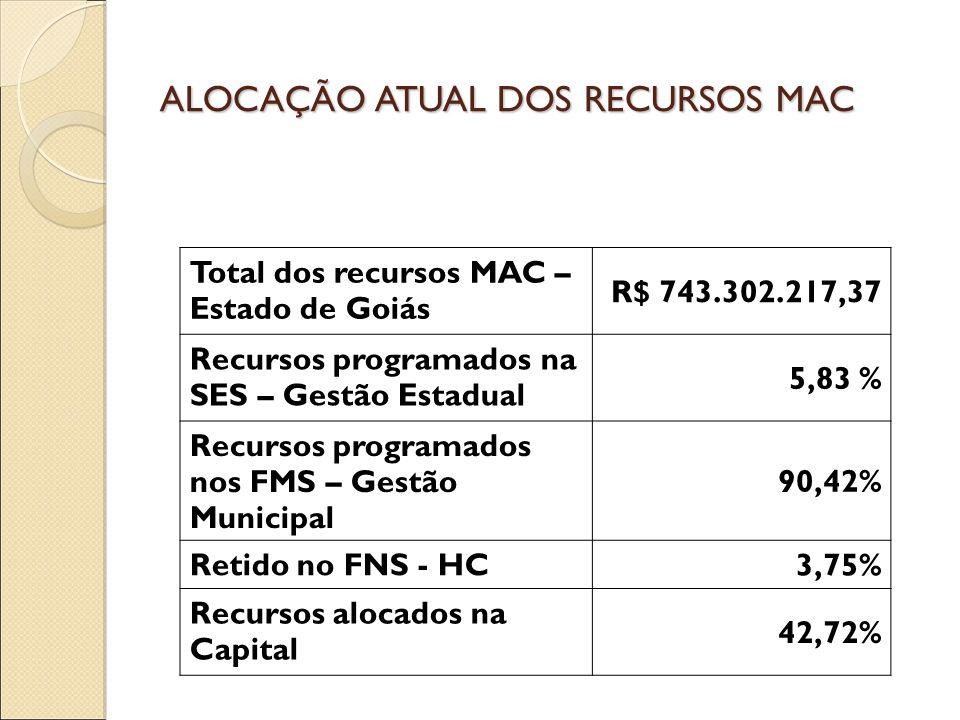 ALOCAÇÃO ATUAL DOS RECURSOS MAC Total dos recursos MAC – Estado de Goiás R$ 743.302.217,37 Recursos programados na SES – Gestão Estadual 5,83 % Recursos programados nos FMS – Gestão Municipal 90,42% Retido no FNS - HC 3,75% Recursos alocados na Capital 42,72%