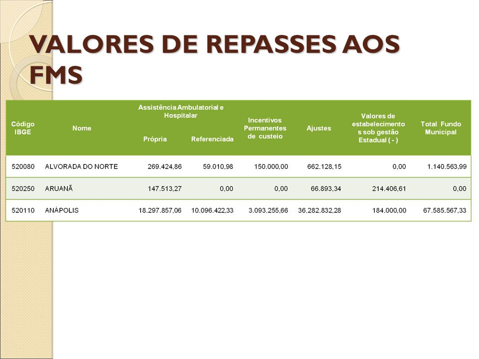 VALORES DE REPASSES AOS FMS