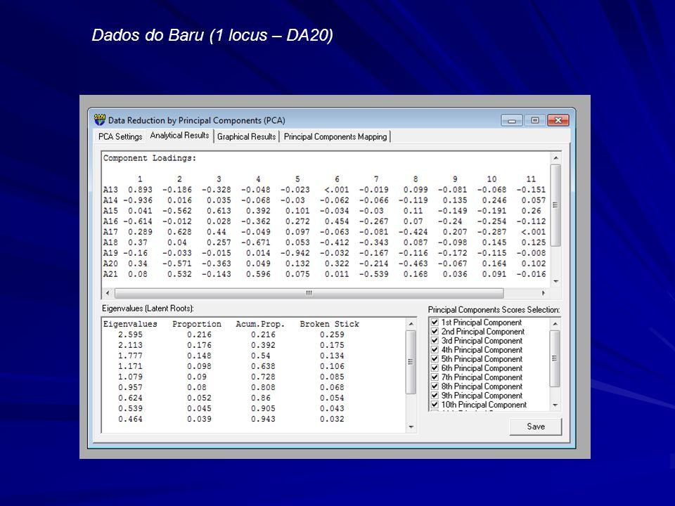 Dados do Baru (1 locus – DA20)
