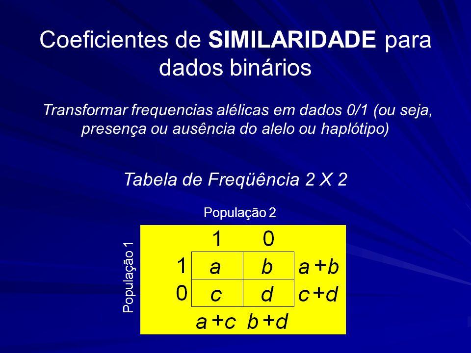 Coeficientes de SIMILARIDADE para dados binários Transformar frequencias alélicas em dados 0/1 (ou seja, presença ou ausência do alelo ou haplótipo) População 1 População 2 Tabela de Freqüência 2 X 2