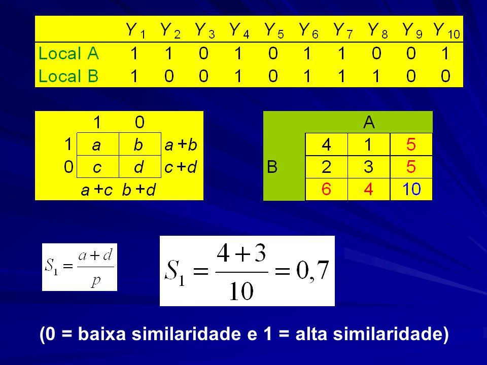 (0 = baixa similaridade e 1 = alta similaridade)