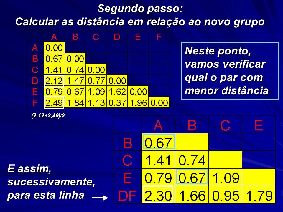 Segundo passo: Calcular as distância em relação ao novo grupo E assim, sucessivamente, para esta linha Neste ponto, vamos verificar qual o par com menor distância (2,12+2,49)/2