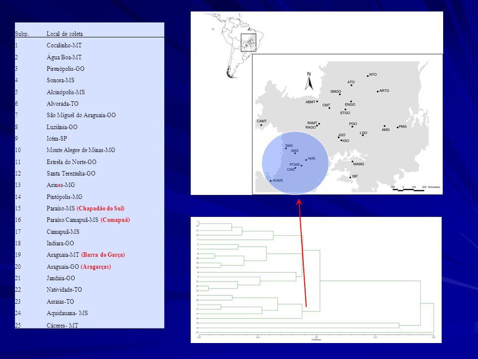 Subp.Local de coleta 1Cocalinho-MT 2Água Boa-MT 3Pirenópolis-GO 4Sonora-MS 5Alcinópolis-MS 6Alvorada-TO 7São Miguel do Araguaia-GO 8Luziânia-GO 9Icém-SP 10Monte Alegre de Minas-MG 11Estrela do Norte-GO 12Santa Terezinha-GO 13Arinos-MG 14Pintópolis-MG 15Paraíso-MS (Chapadão do Sul) 16Paraíso/Camapuã-MS (Camapuã) 17Camapuã-MS 18Indiara-GO 19Araguaia-MT (Barra do Garça) 20Araguaia-GO (Aragarças) 21Jandaia-GO 22Natividade-TO 23Arraias-TO 24Aquidauana- MS 25Cáceres- MT
