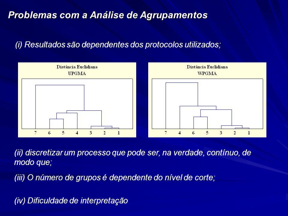 (i) Resultados são dependentes dos protocolos utilizados; Problemas com a Análise de Agrupamentos (ii) discretizar um processo que pode ser, na verdade, contínuo, de modo que; (iv) Dificuldade de interpretação (iii) O número de grupos é dependente do nível de corte;