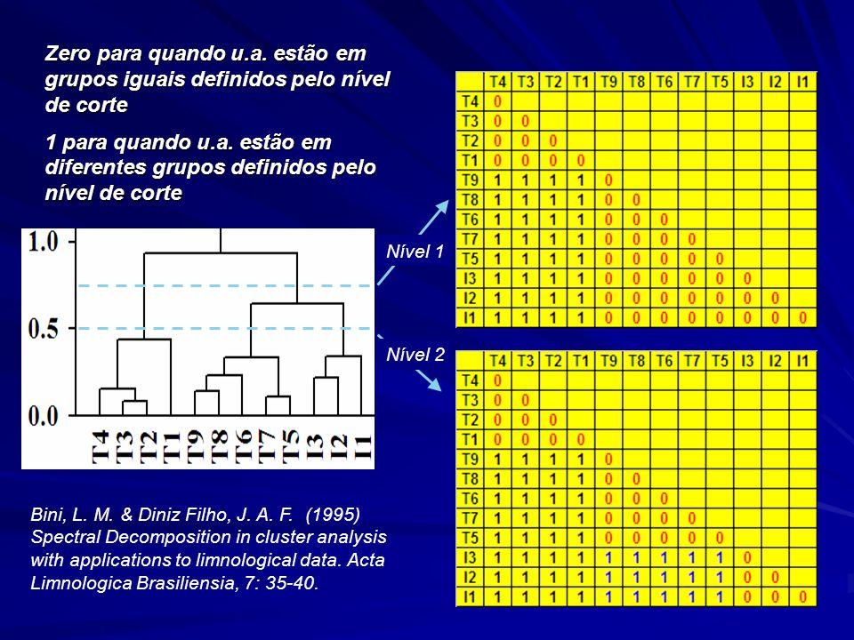 Zero para quando u.a.estão em grupos iguais definidos pelo nível de corte 1 para quando u.a.