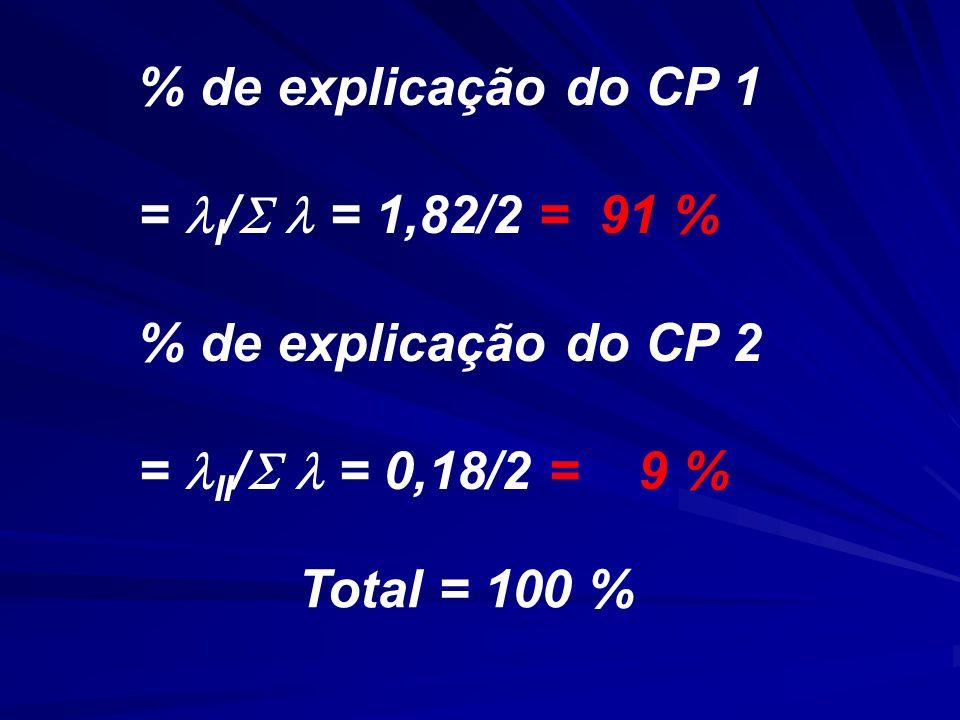 % de explicação do CP 1 = I / = 1,82/2 = 91 % % de explicação do CP 2 = II / = 0,18/2 = 9 % Total = 100 %