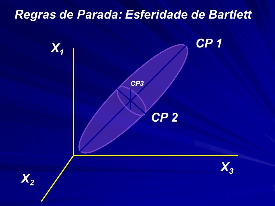 CP 1 CP 2 CP3 X1X1 X2X2 X3X3 Regras de Parada: Esferidade de Bartlett