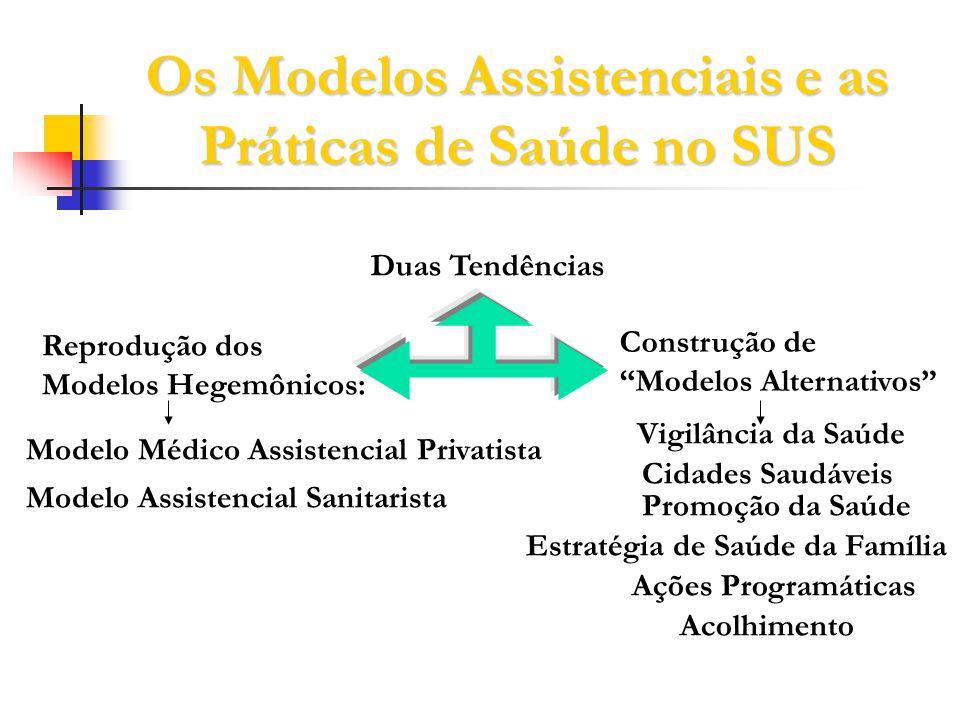 Os Modelos Assistenciais e as Práticas de Saúde no SUS Duas Tendências Reprodução dos Modelos Hegemônicos: Modelo Médico Assistencial Privatista Model