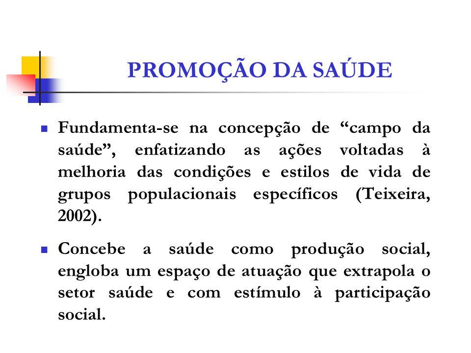 PROMOÇÃO DA SAÚDE Fundamenta-se na concepção de campo da saúde, enfatizando as ações voltadas à melhoria das condições e estilos de vida de grupos pop