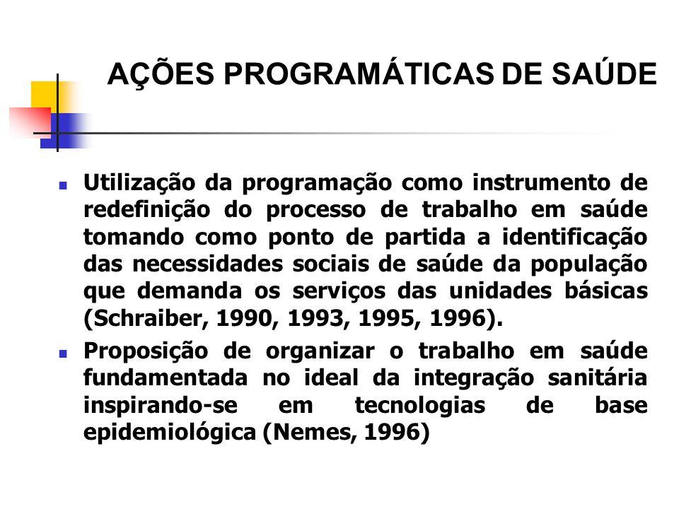 AÇÕES PROGRAMÁTICAS DE SAÚDE Utilização da programação como instrumento de redefinição do processo de trabalho em saúde tomando como ponto de partida