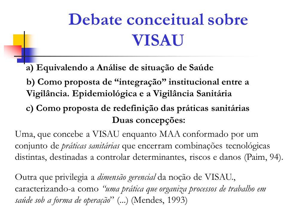 Debate conceitual sobre VISAU a) Equivalendo a Análise de situação de Saúde b) Como proposta de integração institucional entre a Vigilância. Epidemiol