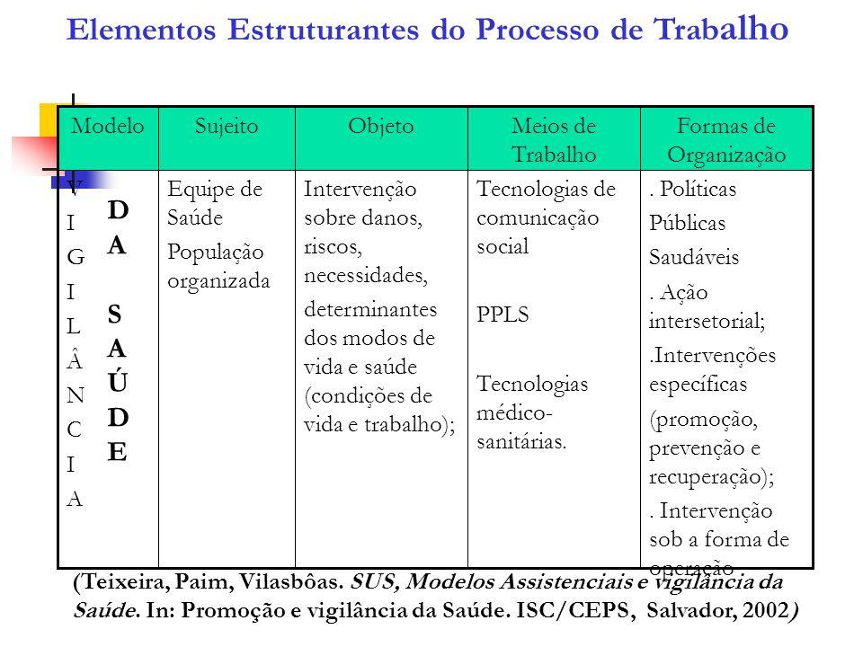 Elementos Estruturantes do Processo de Trab alho. Políticas Públicas Saudáveis. Ação intersetorial;.Intervenções específicas (promoção, prevenção e re