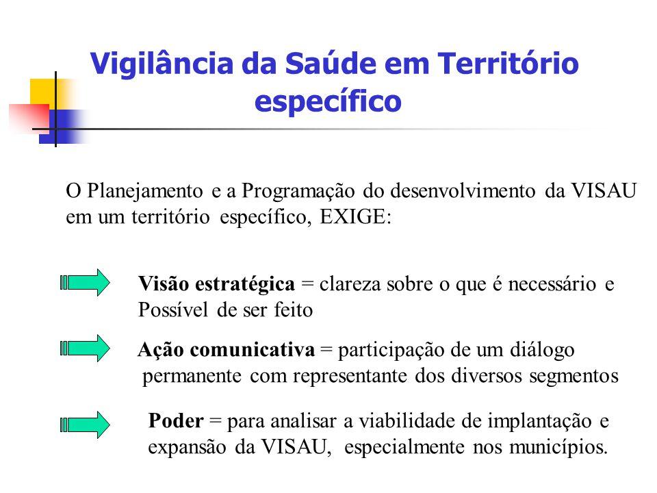 Vigilância da Saúde em Território específico O Planejamento e a Programação do desenvolvimento da VISAU em um território específico, EXIGE: Visão estr