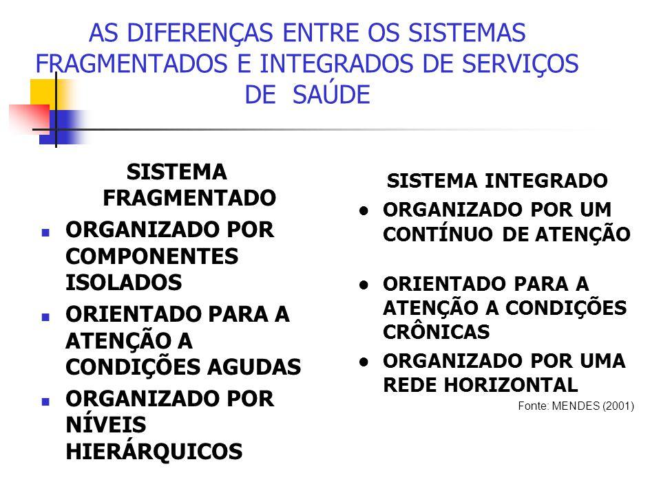 AS DIFERENÇAS ENTRE OS SISTEMAS FRAGMENTADOS E INTEGRADOS DE SERVIÇOS DE SAÚDE SISTEMA FRAGMENTADO ORGANIZADO POR COMPONENTES ISOLADOS ORIENTADO PARA