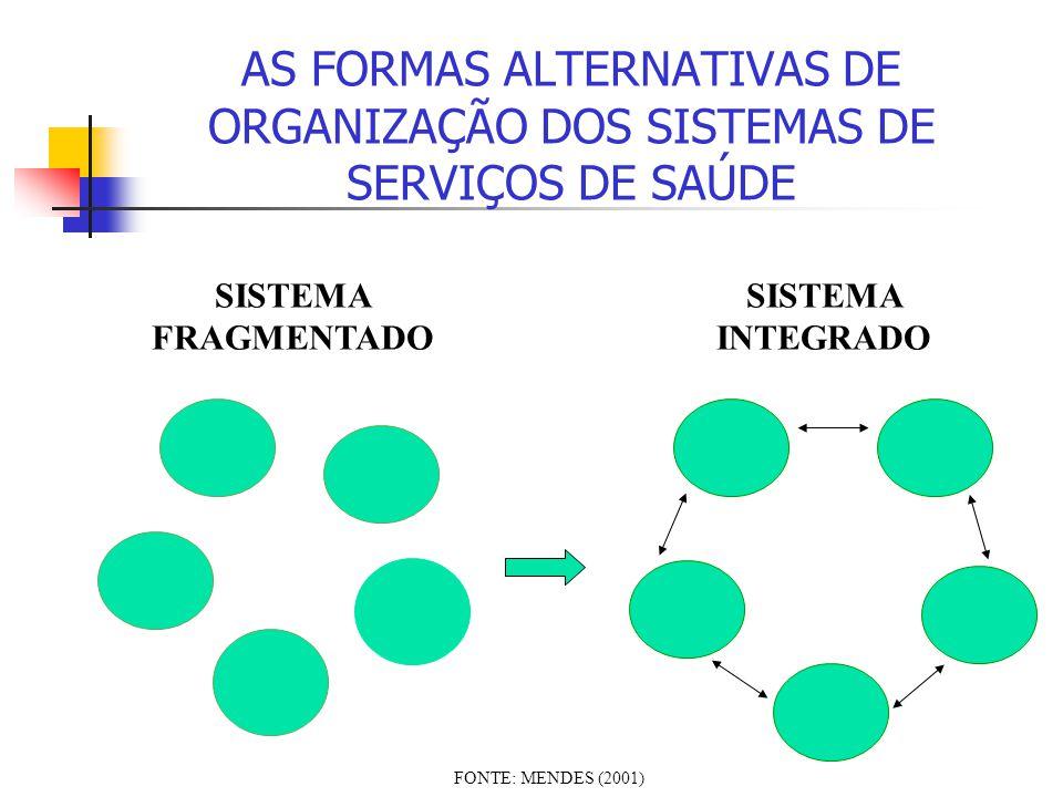 AS FORMAS ALTERNATIVAS DE ORGANIZAÇÃO DOS SISTEMAS DE SERVIÇOS DE SAÚDE SISTEMA FRAGMENTADO SISTEMA INTEGRADO FONTE: MENDES (2001)