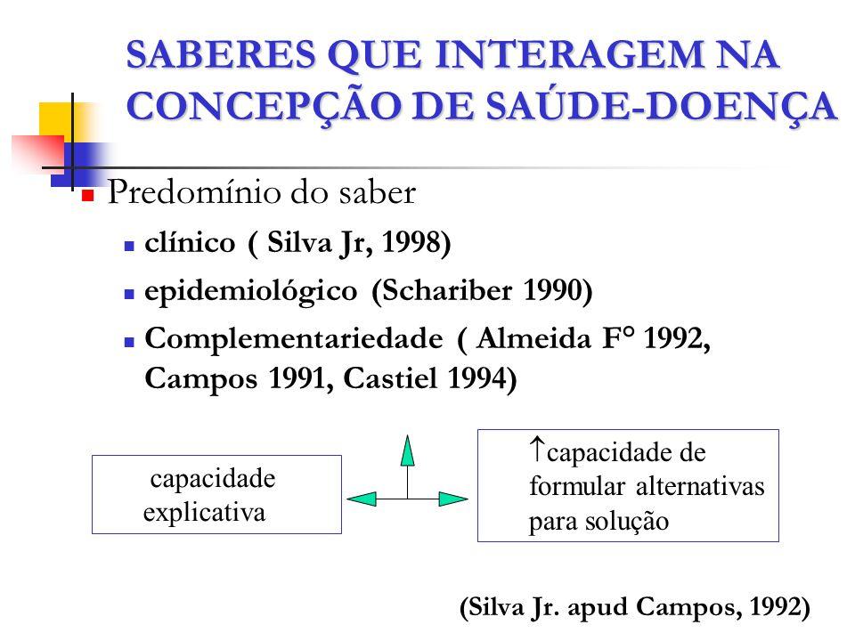 Predomínio do saber clínico ( Silva Jr, 1998) epidemiológico (Schariber 1990) Complementariedade ( Almeida F° 1992, Campos 1991, Castiel 1994) (Silva