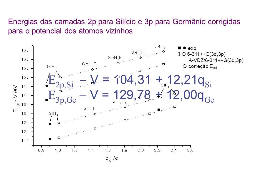 Energias das camadas 2p para Silício e 3p para Germânio corrigidas para o potencial dos átomos vizinhos E 2p,Si V = 104,31 + 12,21q Si E 3p,Ge V = 129