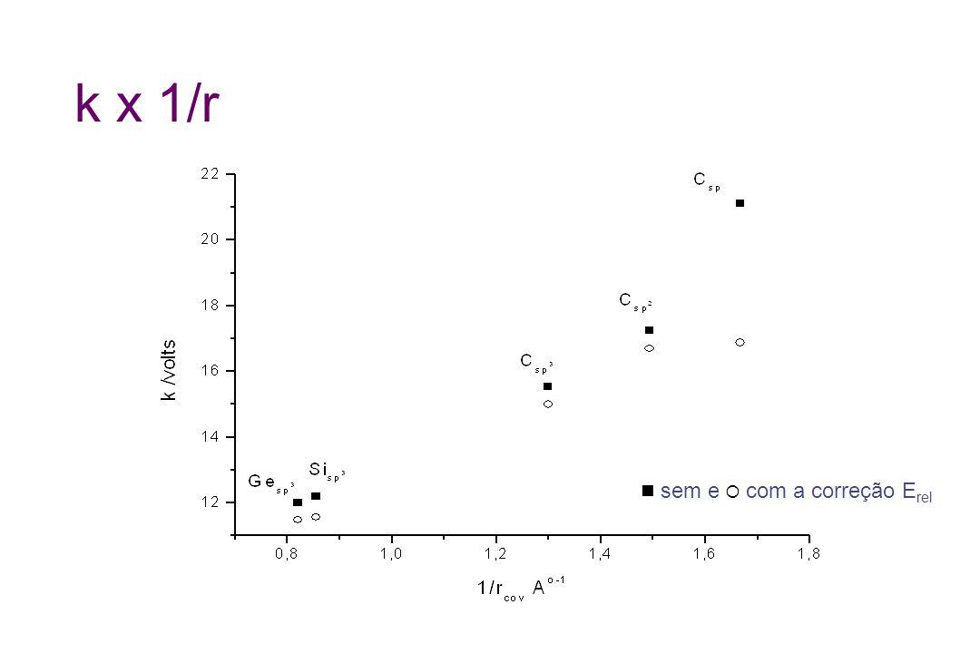k x 1/r sem e com a correção E rel
