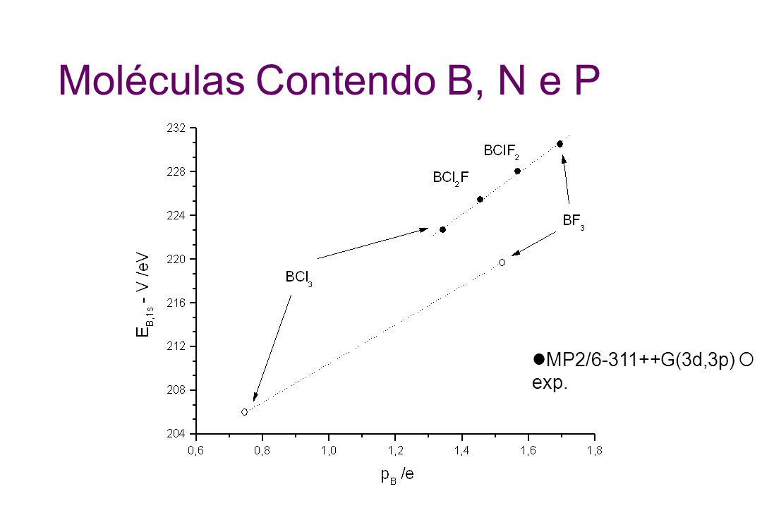 Moléculas Contendo B, N e P MP2/6-311++G(3d,3p) exp.