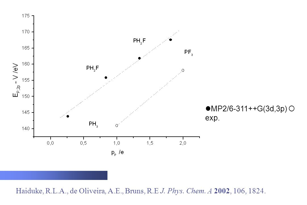 Haiduke, R.L.A., de Oliveira, A.E., Bruns, R.E J. Phys. Chem. A 2002, 106, 1824.