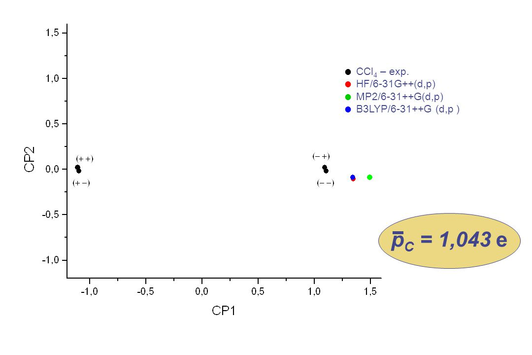 CCl 4 – exp. HF/6-31G++(d,p) MP2/6-31++G(d,p) B3LYP/6-31++G (d,p ) p C = 1,043 e