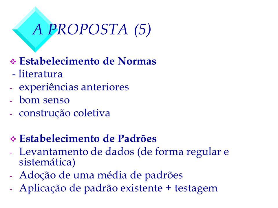 A PROPOSTA (5) v Estabelecimento de Normas - literatura - experiências anteriores - bom senso - construção coletiva v Estabelecimento de Padrões - Lev