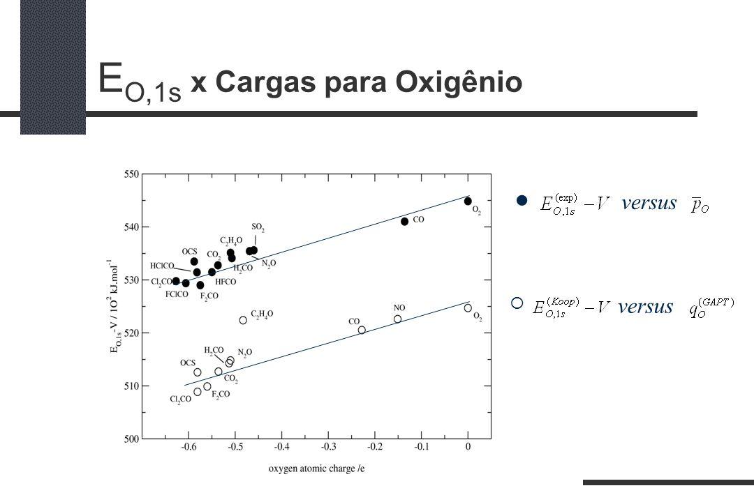 E O,1s x Cargas para Oxigênio versus versus