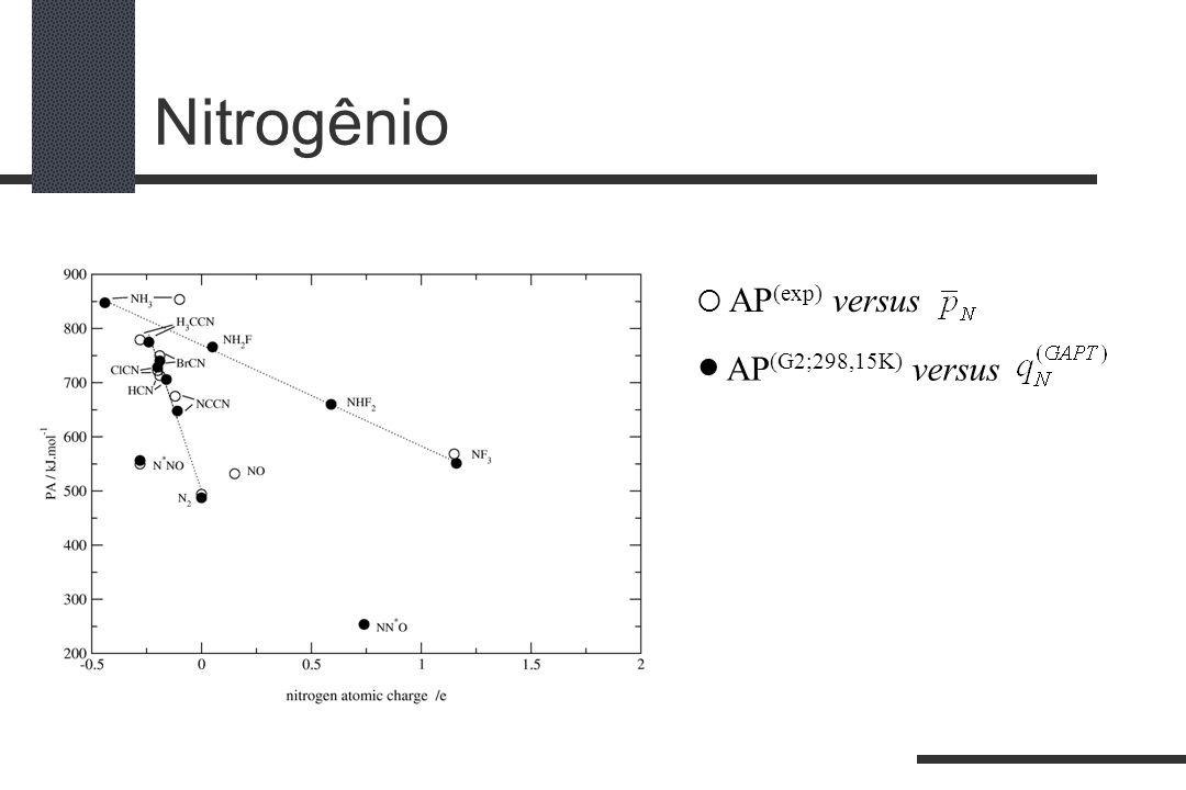 Nitrogênio AP (exp) versus AP (G2;298,15K) versus