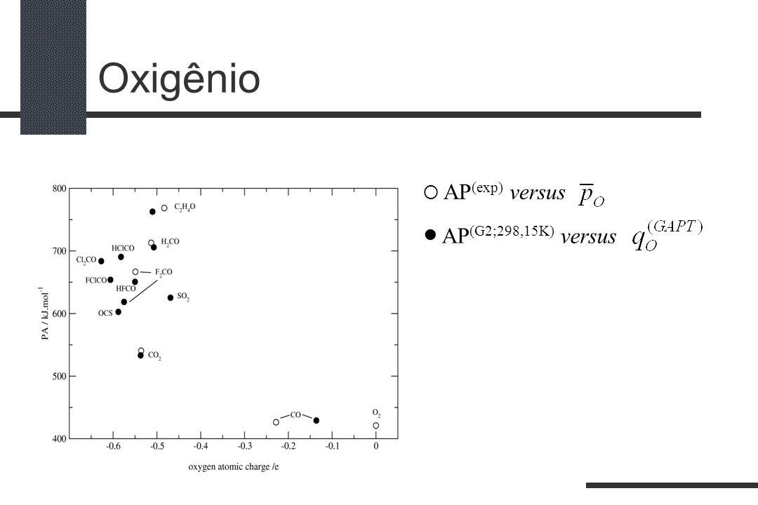 Oxigênio AP (exp) versus AP (G2;298,15K) versus