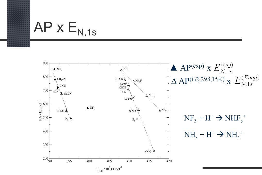 AP x E N,1s AP (exp) x AP (G2;298,15K) x NF 3 + H + NHF 3 + NH 3 + H + NH 4 +