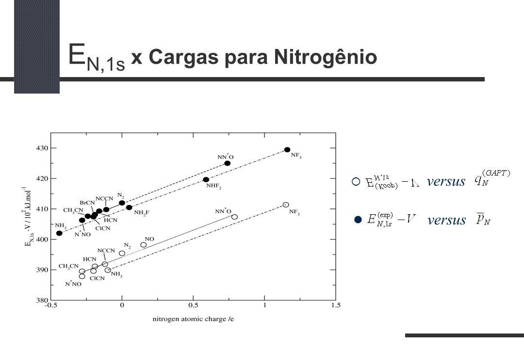 E N,1s x Cargas para Nitrogênio versus versus