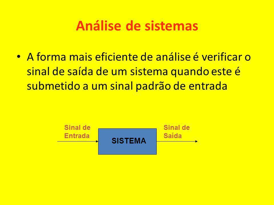 Análise de sistemas A forma mais eficiente de análise é verificar o sinal de saída de um sistema quando este é submetido a um sinal padrão de entrada