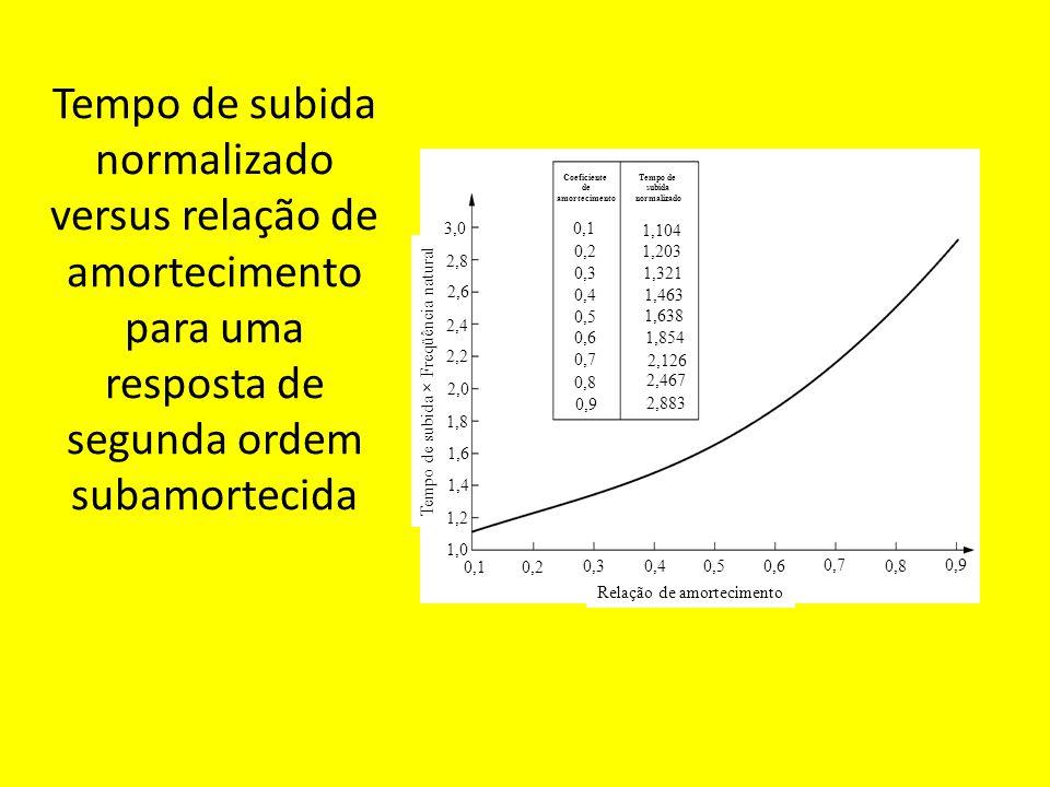 Tempo de subida normalizado versus relação de amortecimento para uma resposta de segunda ordem subamortecida Relação de amortecimento Tempo de subida × Freqüência natural 3,0 2,8 2,6 2,4 2,2 2,0 1,8 1,6 1,4 1,2 1,0 0,1 0,2 0,3 0,4 0,5 0,6 0,7 0,8 0,9 0,8 0,7 0,6 0,5 0,4 0,3 0,2 0,1 1,104 1,203 1,321 1,463 1,638 1,854 2,126 2,467 2,883 Tempo de subida normalizado Coeficiente de amortecimento