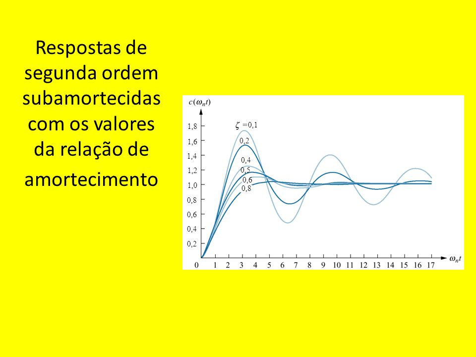 Respostas de segunda ordem subamortecidas com os valores da relação de amortecimento 0,1 1,8 1,6 1,4 1,2 1,0 0,8 0,6 0,4 0,2 0,4 0,5 0,8 0,6