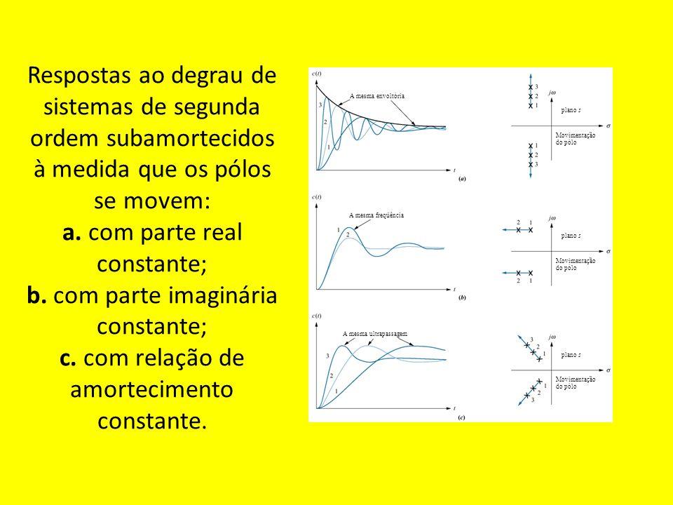 Respostas ao degrau de sistemas de segunda ordem subamortecidos à medida que os pólos se movem: a.