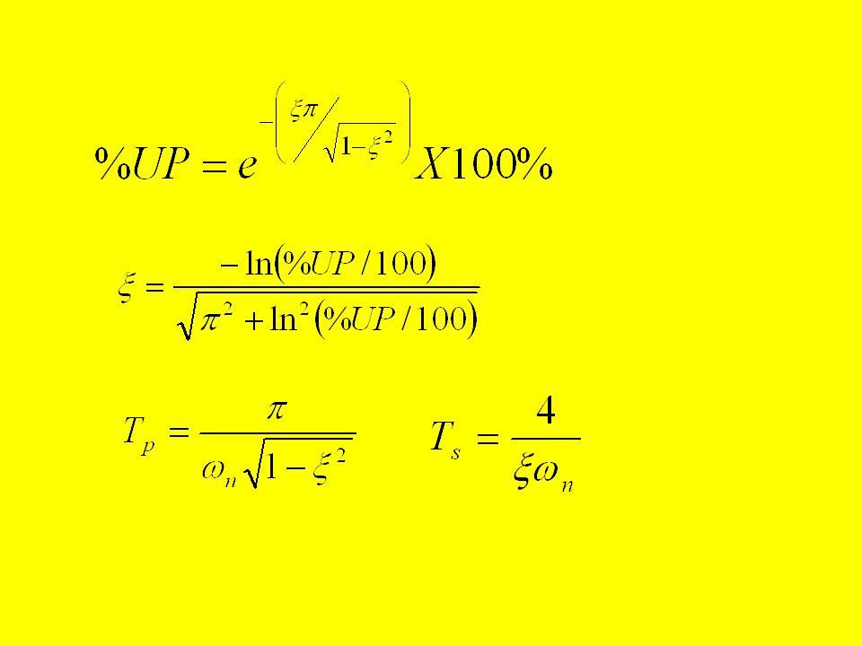 Ultrapassagem percentual em função da relação de amortecimento Relação de amortecimento, Ultrapassagem percentual,%UP 0,10,20,30,40,50,60,70,80,9