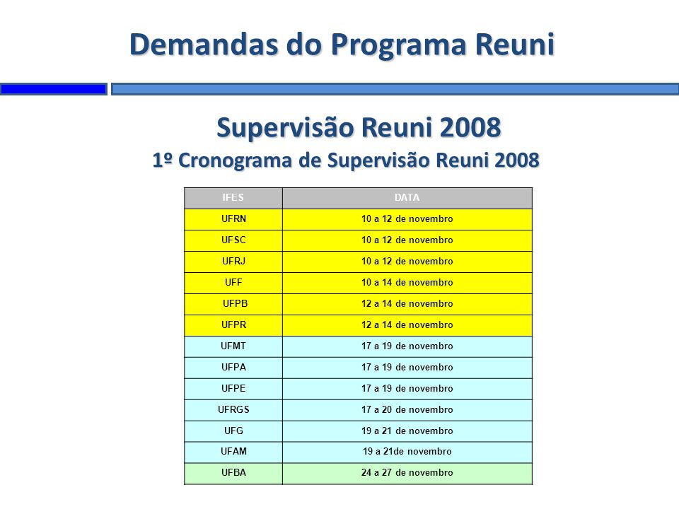 Demandas do Programa Reuni Supervisão Reuni 2008 1º Cronograma de Supervisão Reuni 2008 IFESDATA UFRN10 a 12 de novembro UFSC10 a 12 de novembro UFRJ10 a 12 de novembro UFF10 a 14 de novembro UFPB12 a 14 de novembro UFPR12 a 14 de novembro UFMT17 a 19 de novembro UFPA17 a 19 de novembro UFPE17 a 19 de novembro UFRGS17 a 20 de novembro UFG19 a 21 de novembro UFAM19 a 21de novembro UFBA24 a 27 de novembro