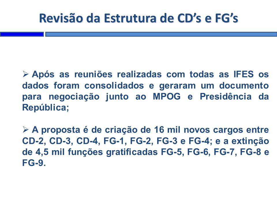 Revisão da Estrutura de CDs e FGs Após as reuniões realizadas com todas as IFES os dados foram consolidados e geraram um documento para negociação junto ao MPOG e Presidência da República; A proposta é de criação de 16 mil novos cargos entre CD-2, CD-3, CD-4, FG-1, FG-2, FG-3 e FG-4; e a extinção de 4,5 mil funções gratificadas FG-5, FG-6, FG-7, FG-8 e FG-9.