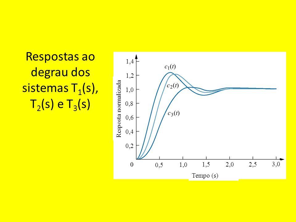 Exemplo: Para cada um dos sistemas ao lado encontre as constantes de erro de posição, velocidade e aceleração.